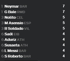 BXH kiến tạo ở La Liga mùa này