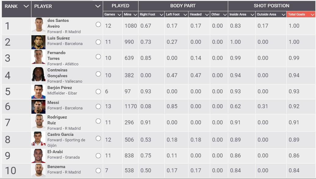 Thống kê từ Squawka cho thấy phong độ làm bàn của Fernando Torres trong thời gian qua chỉ kém mỗi Luis Suarez và Cristiano Ronaldo