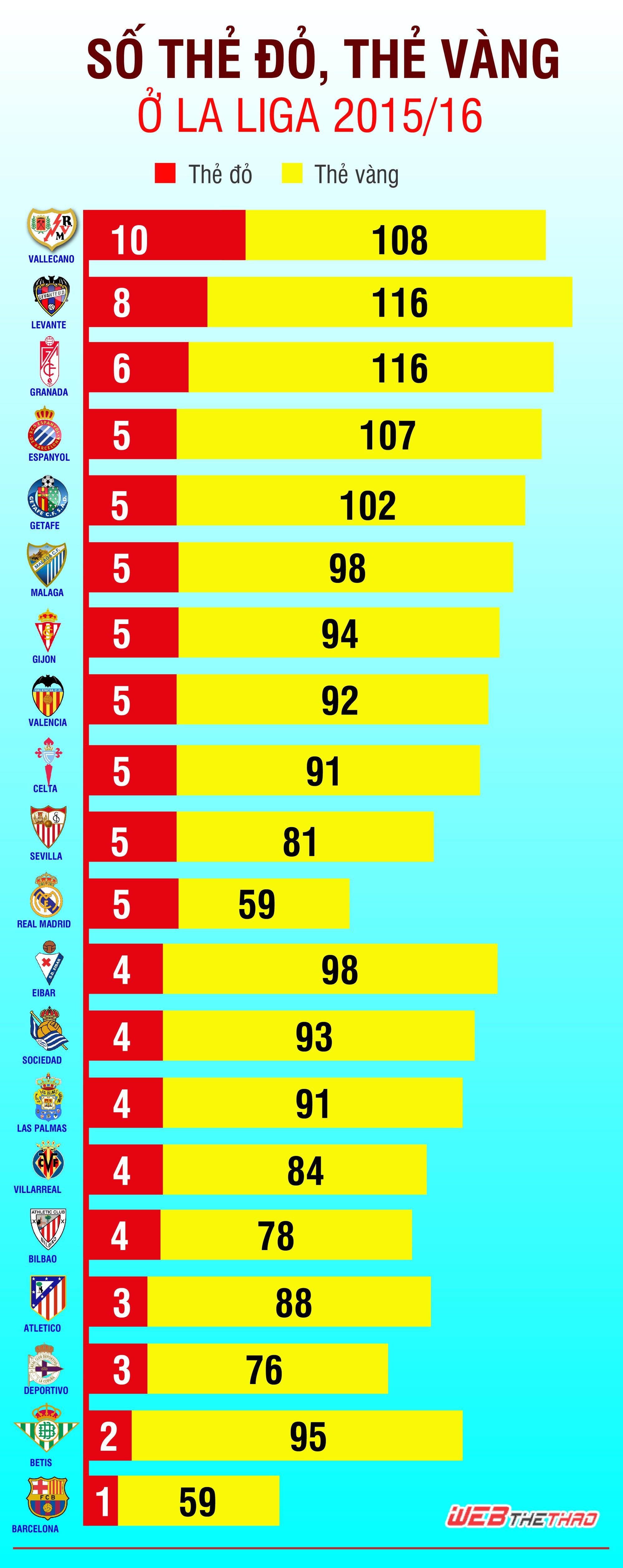 Cả thẻ vàng lẫn thẻ đỏ của Barcelona đều ít nhất La Liga mùa này.