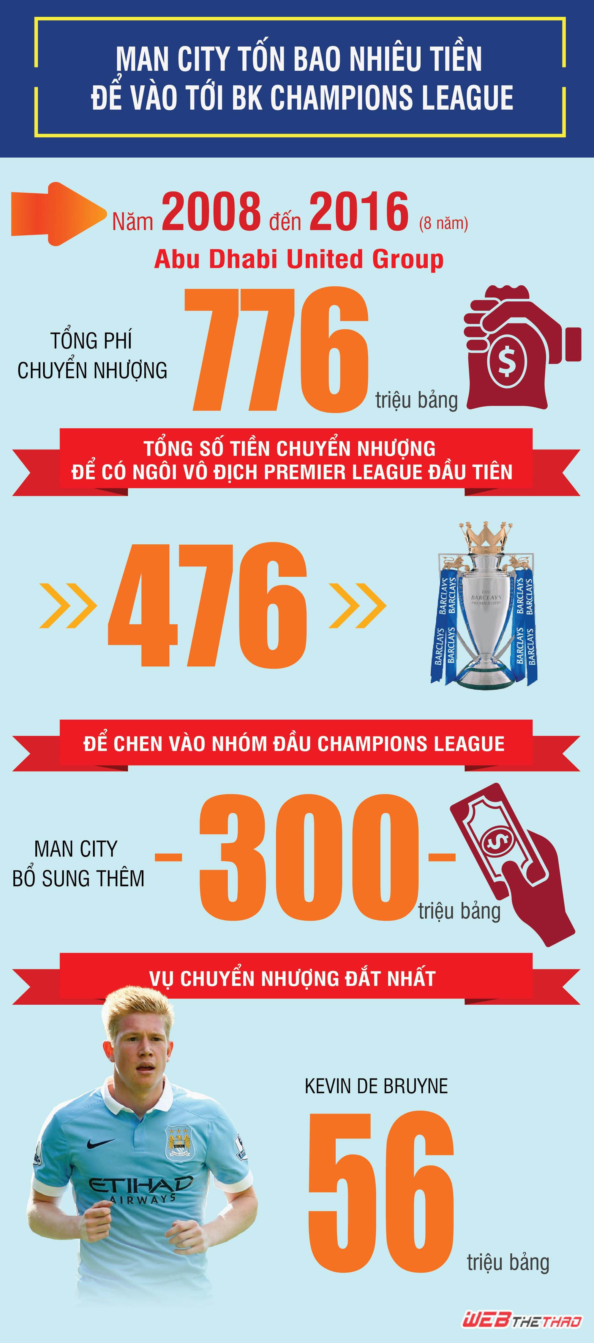 Tổng chi phí ''mua'' ghế cho Man City trong Top 4 Champions League.
