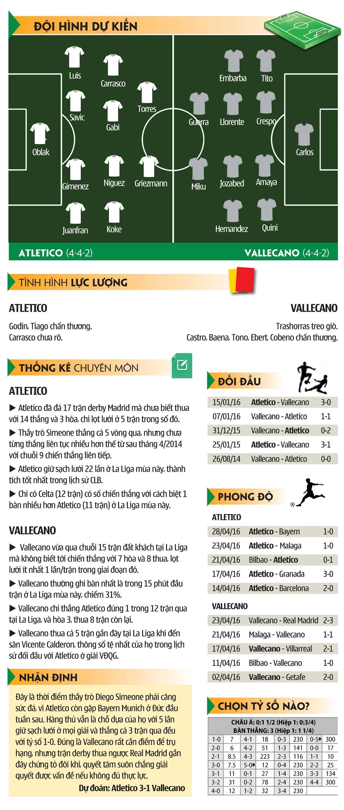 Số liệu kỹ thuật trận Atletico - Vallecano.
