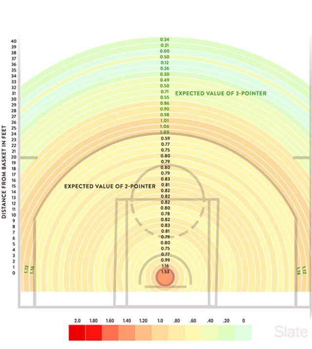 Khoảng cách và hiệu suất ném 2 điểm ở NBA mùa 2015-2016
