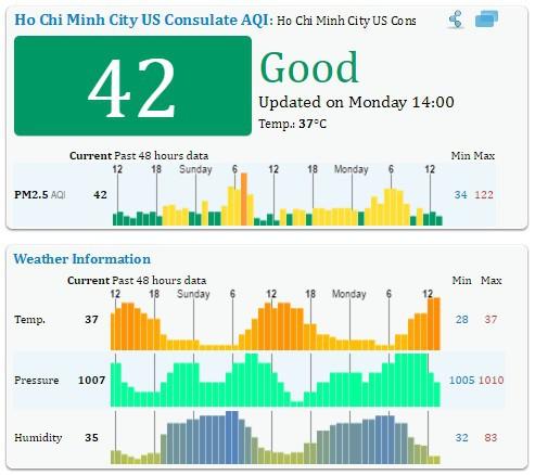 Chỉ số chất lượng không khí AQI lúc 14 giờ tại TP.HCM ngày 25/4