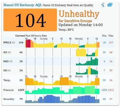Chỉ số chất lượng không khí AQI lúc 14 giờ tại Hà Nội ngày 25/4