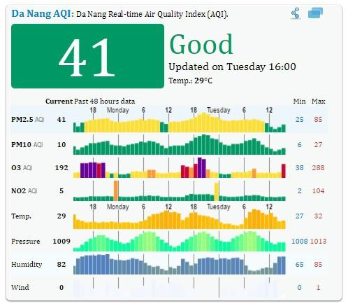 Chỉ số chất lượng không khí (AQI) tại Đà Nẵng thuận lợi trong thời gian diễn ra giải IRONMAN 70.3