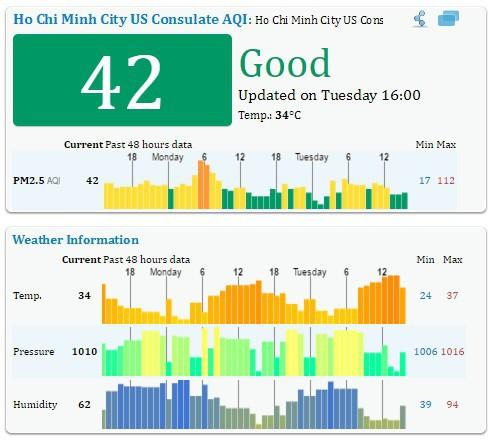 Chỉ số chất lượng không khí AQI lúc 16 giờ tại TP.HCM ngày 3/5