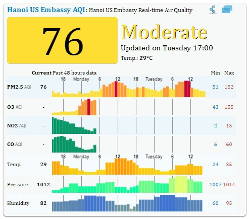 Chất lượng không khí ở Hà Nội ở mức chấp nhận được sau 3 giờ chiều