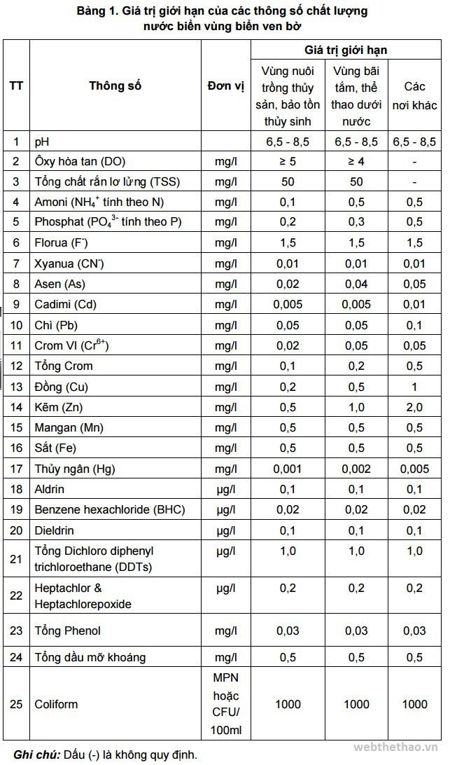 QCVN 10-MT:2015/BTNMT - Quy chuẩn kỹ thuật quốc gia về chất lượng nước biển vùng biển ven bờ