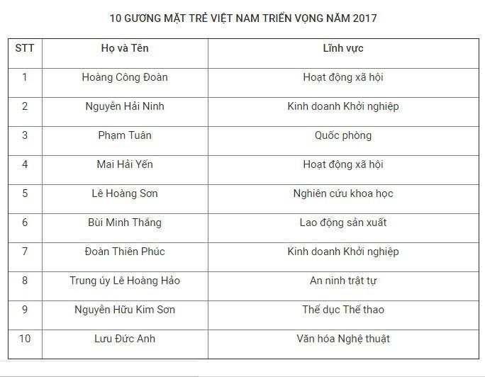 Danh sách 10 Gương mặt trẻ Việt Nam triển vọng năm 2017