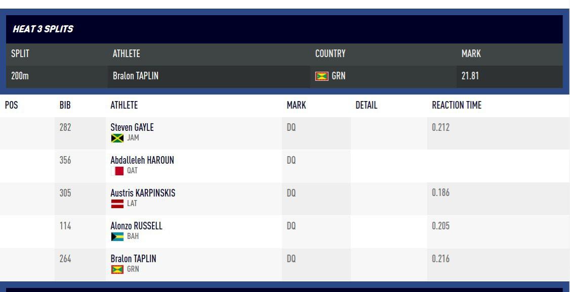 Cả 5 VĐV lượt 3 vòng loại 3000m đều bị loại