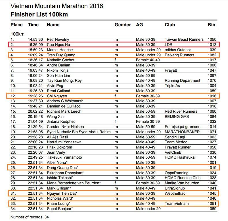 Kết quả chung cuộc cự ly 100km VMM 2016