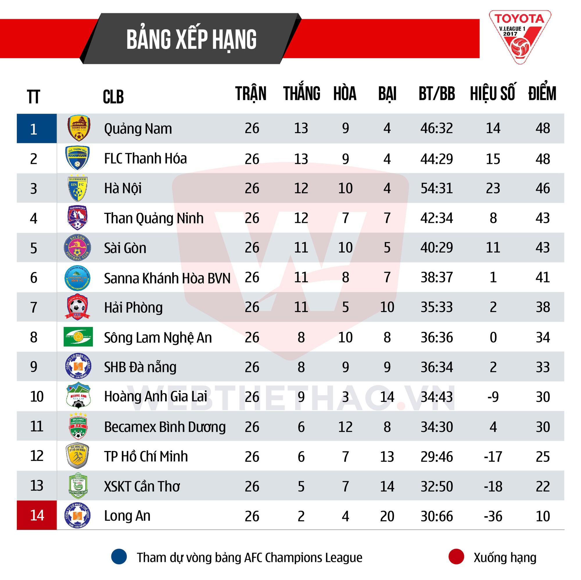 Bảng Xếp Hạng V League 2017