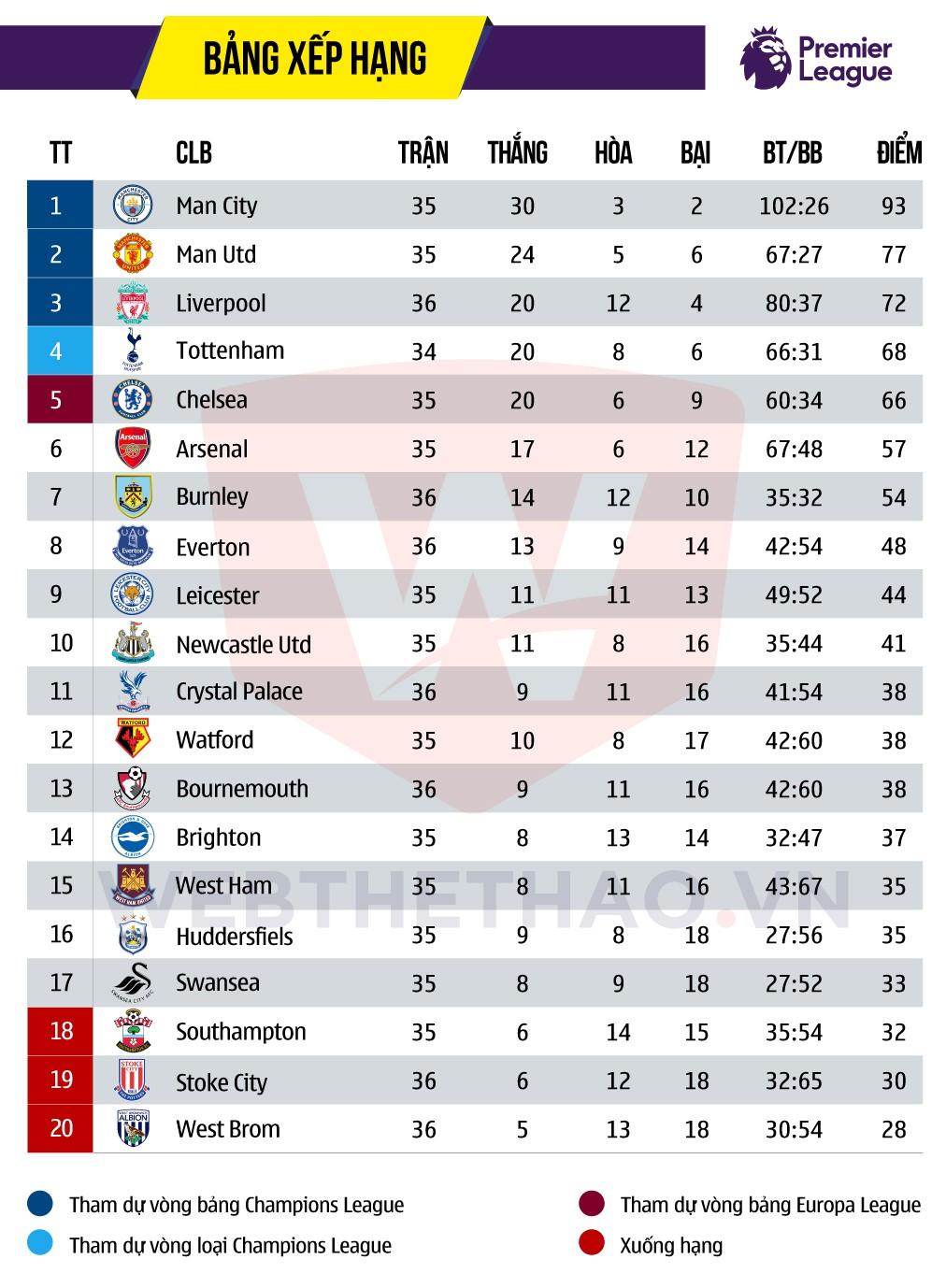 BXH Premier League 2017/18