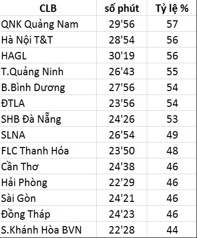Hà Nội T&T và HA.GL phải đứng sau QNK Quảng Nam về thời lượng kiểm soát bóng sau 8 vòng đấu.