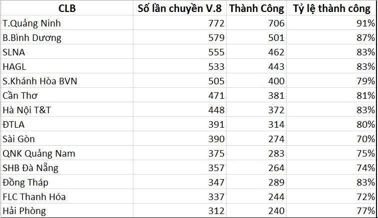 Trước đội đứng chót bảng Đồng Tháp, T.Quảng Ninh chuyền bóng rất nhiều.