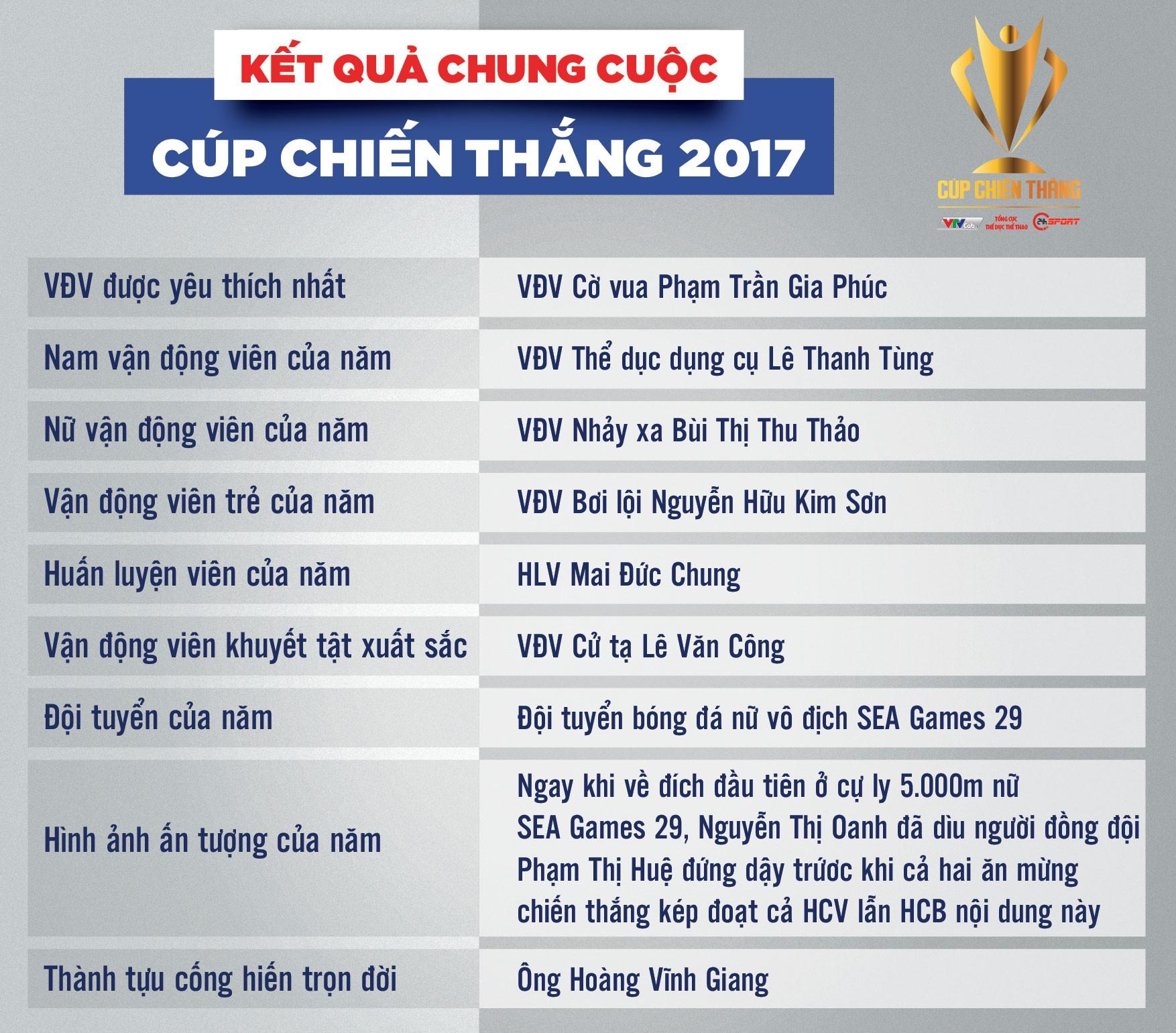 Danh sách cá nhân, tập thể đoạt giải tại Cúp Chiến thắng 2017.
