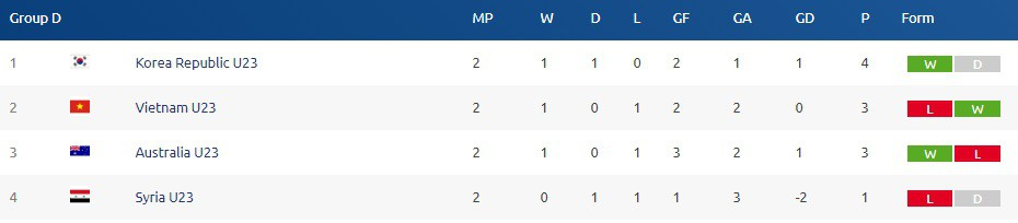 Bảng xếp hạng bảng D sau lượt trận thứ hai.