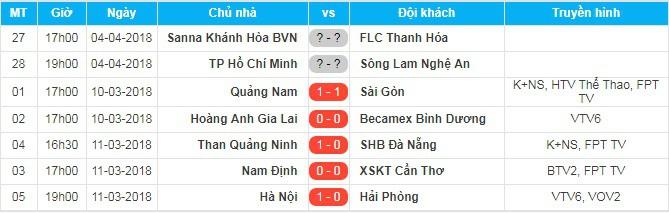 Kết quả vòng 1 V.League 2018.