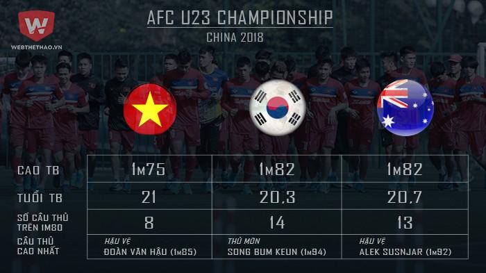 Tương quan chiều cao giữa U23 Việt Nam, U23 Hàn Quốc và U23 Australia. Hình ảnh: Trung Thu.