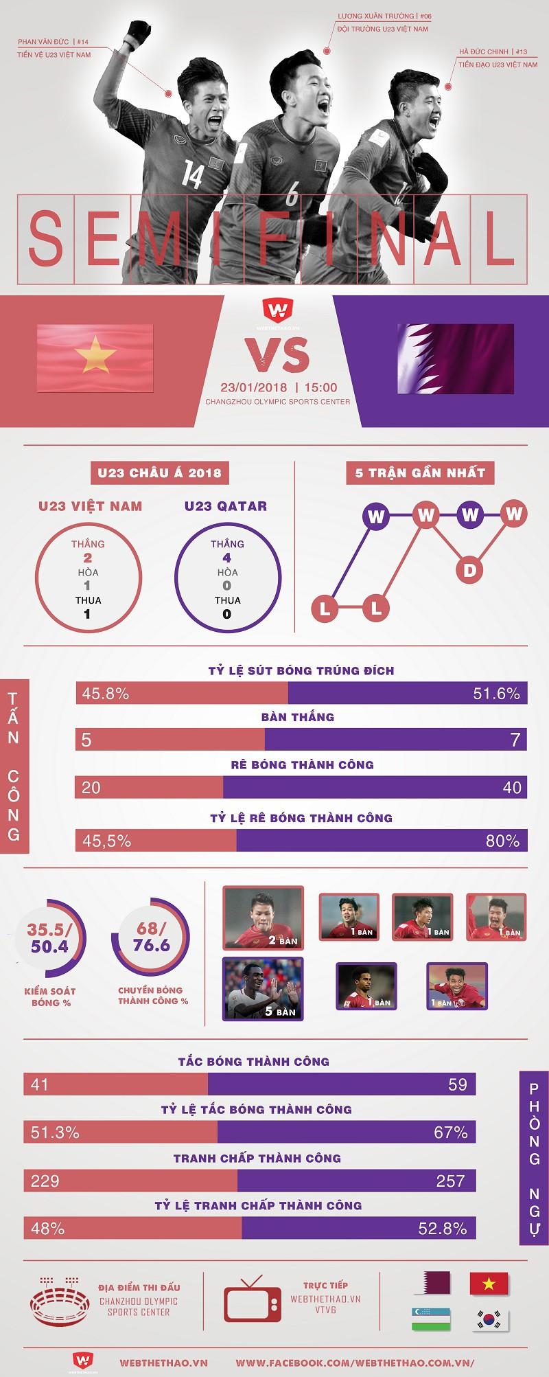 Thống kê giữa U23 Việt Nam và U23 Qatar trước trận bán kết U23 châu Á 2018. Hình ảnh: Trung Thu.