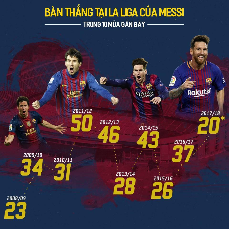 Hình ảnh: Messi luôn ít từ 20 bàn tại La Liga trở lên mỗi mùa