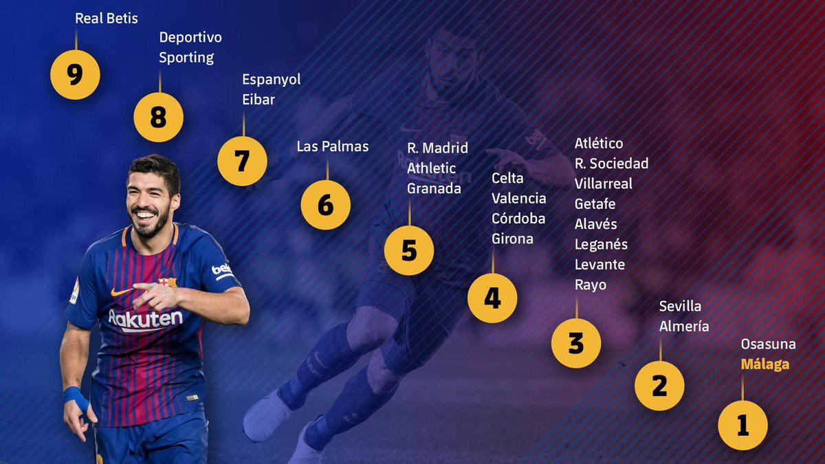 Hình ảnh: Suarez ghi bàn trước mọi đối thủ ở Liga
