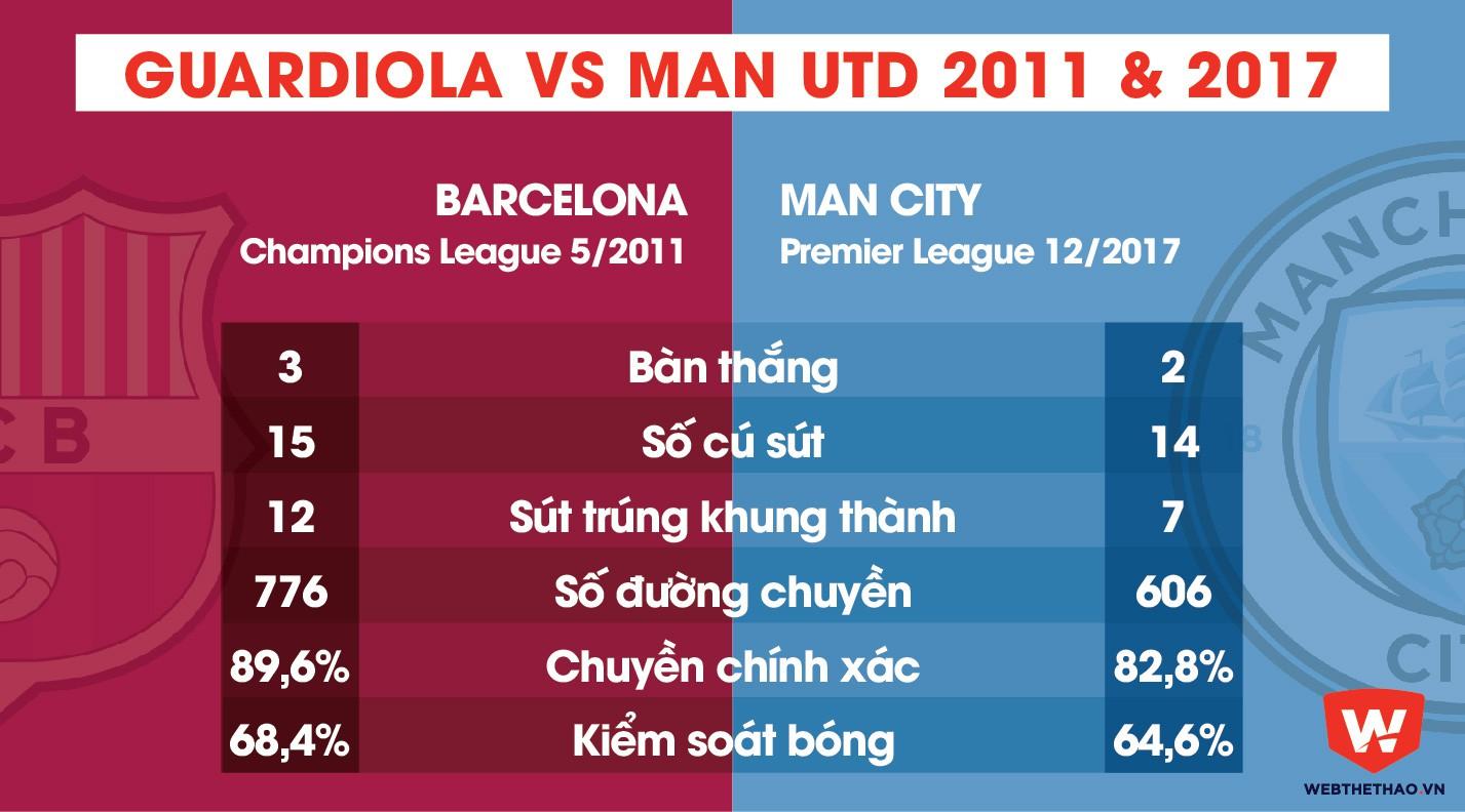 Hình ảnh: Guardiola vs Man Utd