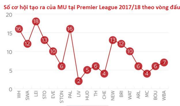 Hình ảnh: Số cơ hội tạo ra của MU tại Premier League 2017/17 theo vòng đấu