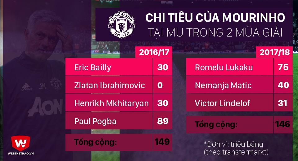 Hình ảnh: Chi tiêu của Mourinho tại MU trong 2 mùa