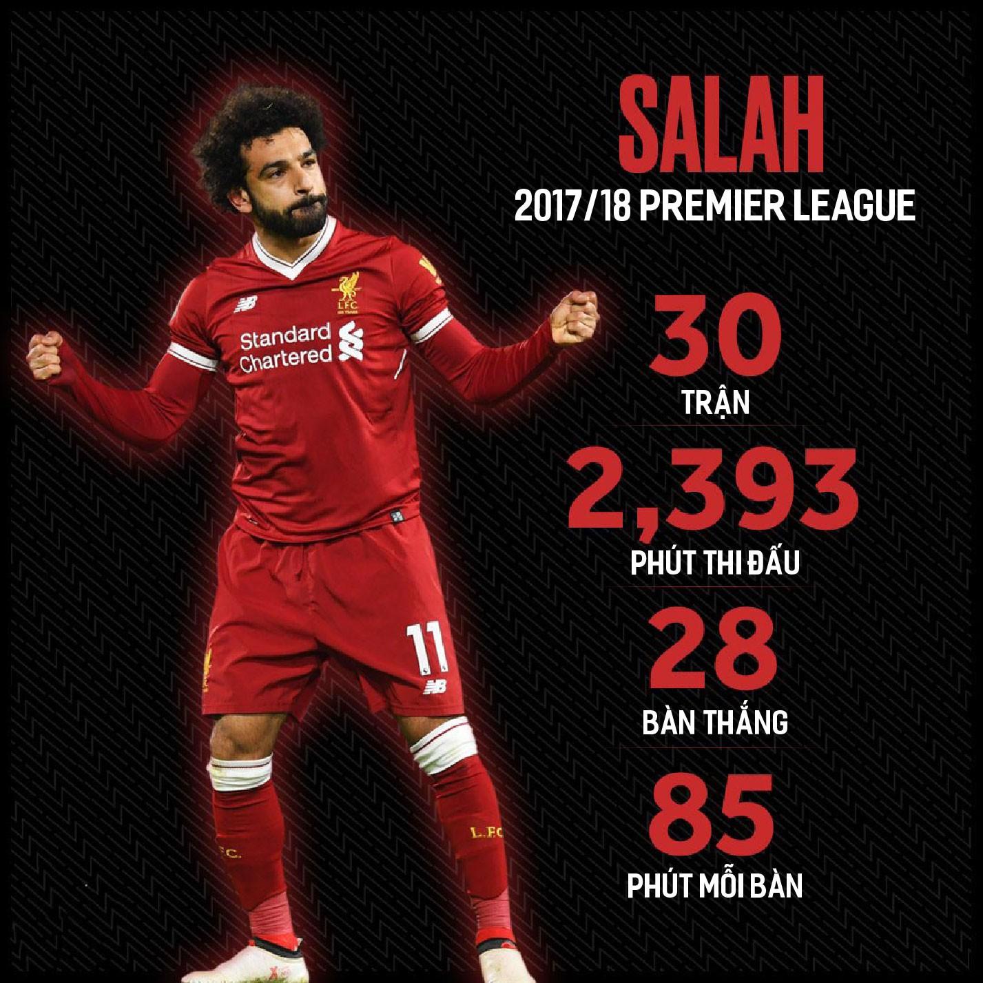 Hình ảnh: Salah tại Premier League mùa 2017/18