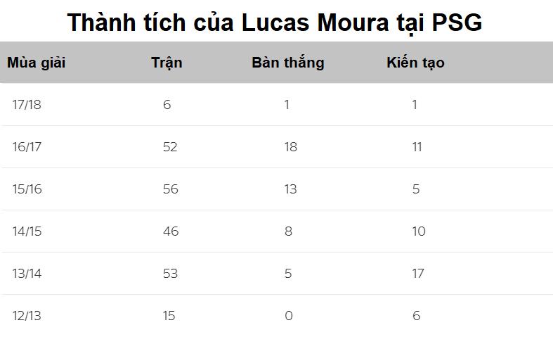 Hình ảnh: Thành tích của Lucas Moura tại PSG