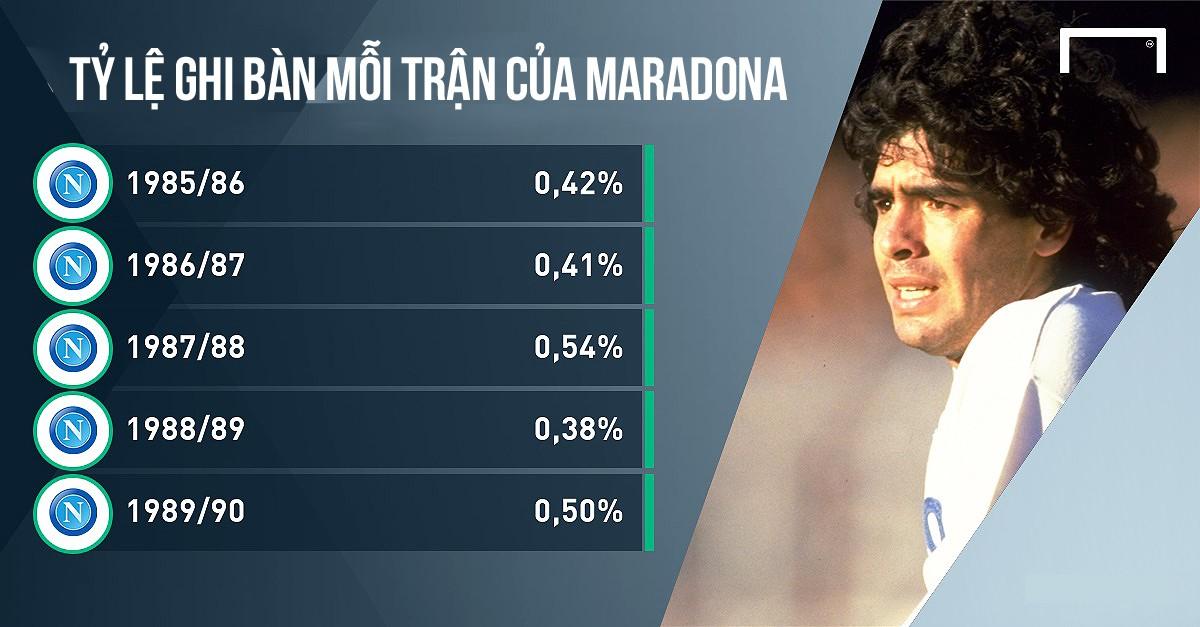 Tỷ lệ ghi bàn của Maradona mỗi trận