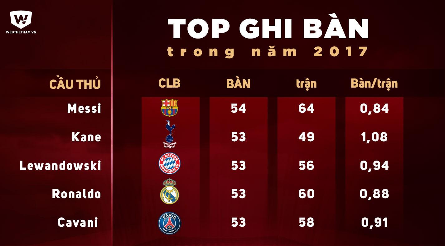 Hình ảnh: Top ghi bàn năm 2017