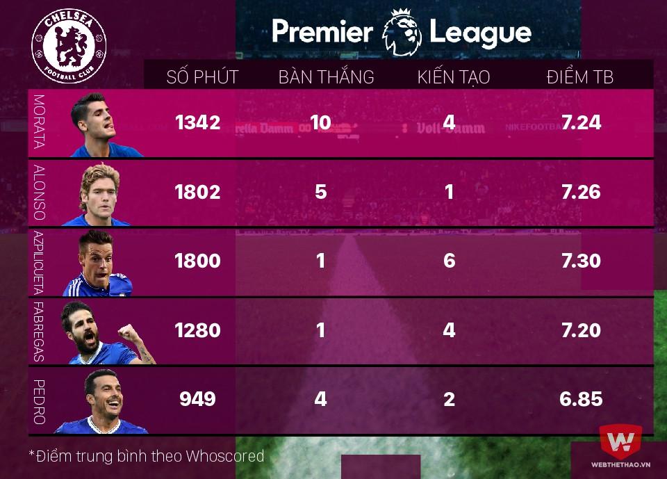 Hình ảnh: Bàn thắng của các cầu thủ Tây Ban Nha cho Chelsea tại Premier League