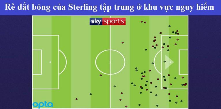 Hình ảnh: Rê dắt bóng của Sterling