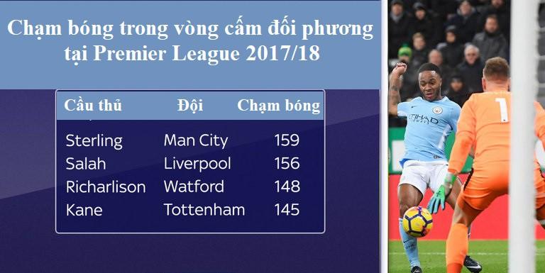 Hình ảnh: Chạm bóng trong vòng cấm đối phương của Sterling tại Premier League 2017/18