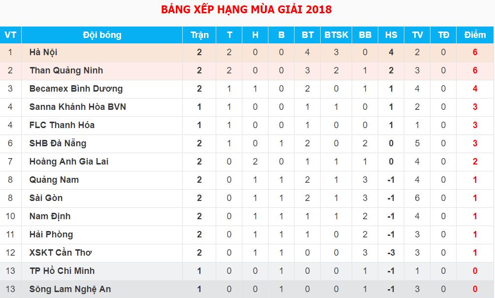 Bảng xếp hạng tạm thời sau vòng 2 V.League 2018.