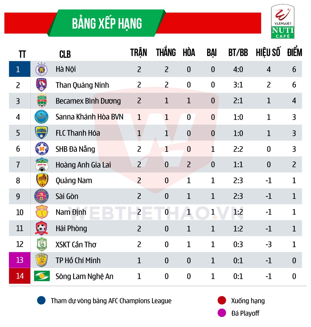 Bảng xếp hạng tạm thời V.League 2018.