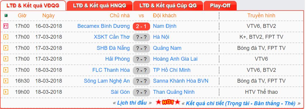 Kết quả đấu sớm vòng 2 V.League 2018.