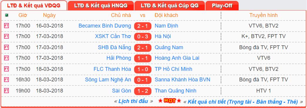 Kết quả thi đấu vòng 2 V.League 2018.