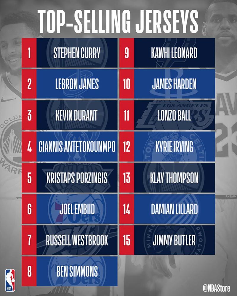 """Top 15 cầu thủ """"bán áo"""" tốt nhất NBA nửa đầu mùa giải."""