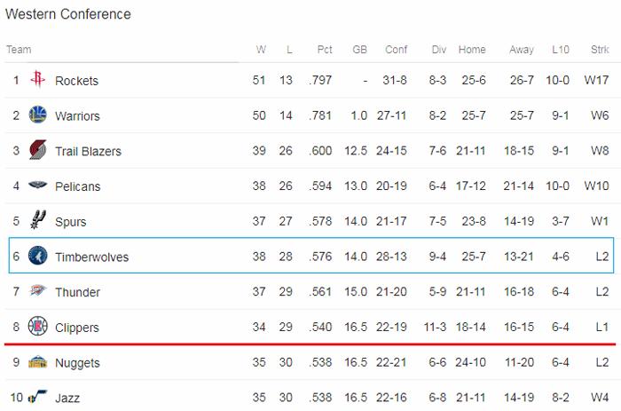 Cục diện Playoffs hiện tại vẫn đang rất căng thẳng tại Miền Tây.