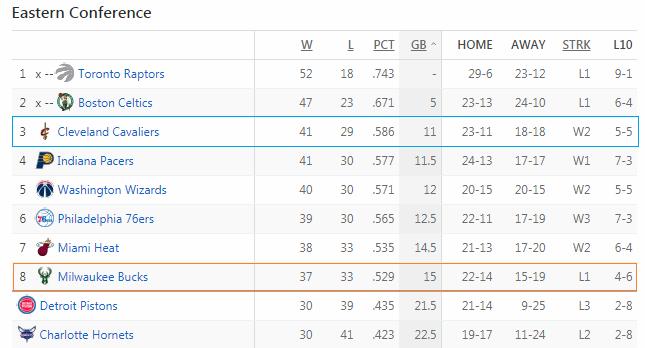Vị trí của Cavaliers và Bucks trên bảng xếp hạng sau trận đấu này.