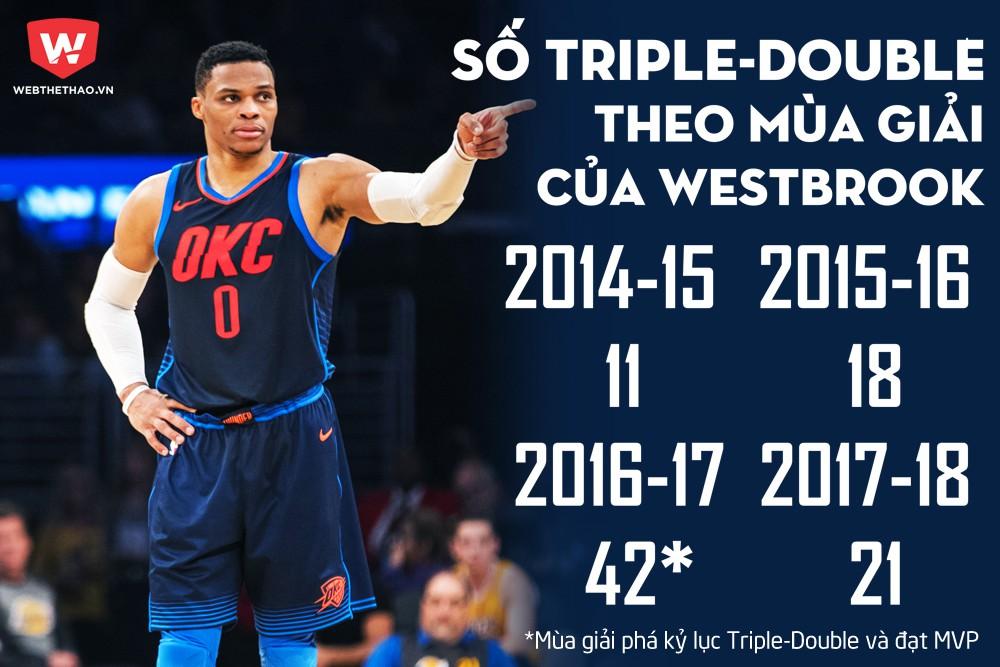 Số lượng Triple-Double của Russell Westbrook trong 4 mùa giải gần nhất.