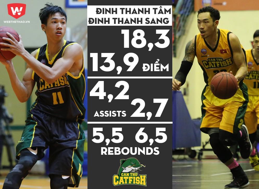Chỉ số trung bình của anh em nhà họ Đinh tại VBA 2017. Ảnh: Việt Long.