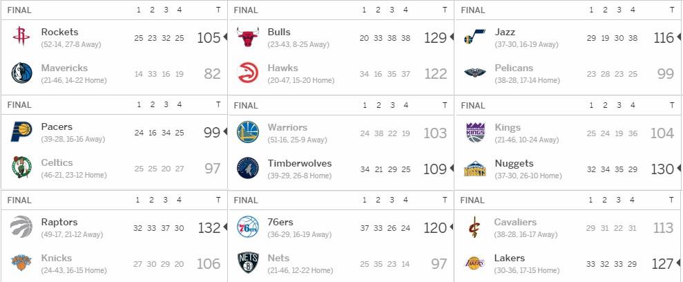 Kết quả tổng hợp NBA ngày 12/03.