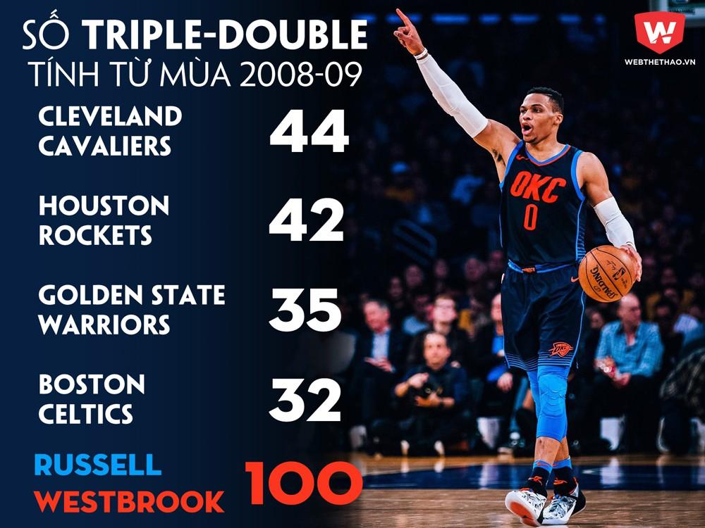 Số Triple-Double của các đội bóng so với Westbrook từ mùa giải 2008-09 đến nay.