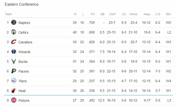 Bảng xếp hạng Miền Đông vào lúc này với Pistons đang ở ngoài Top-8