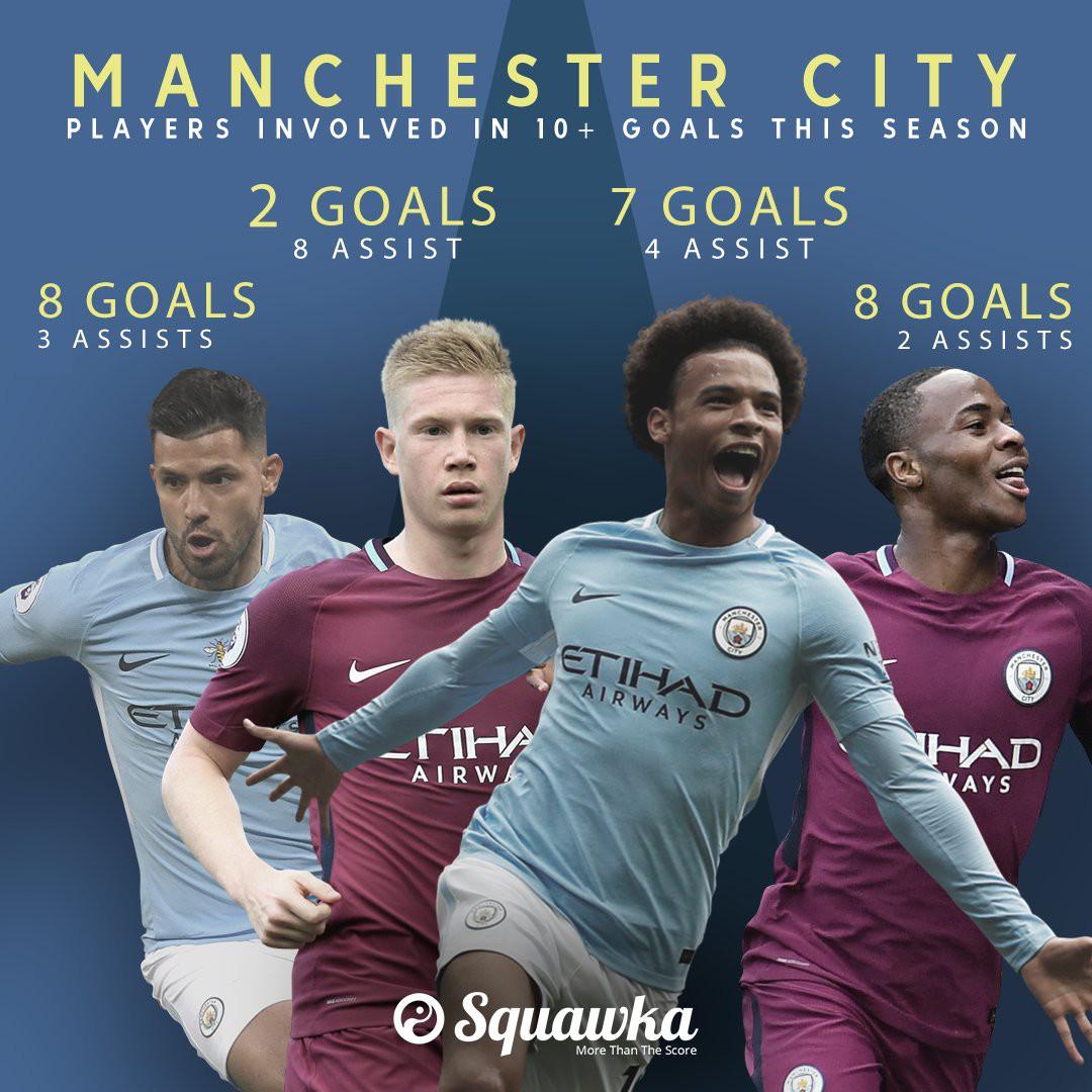 4 cầu thủ tham gia trực tiếp vào ít nhất 10 bàn cho Man City trên mọi đấu trường ở mùa này