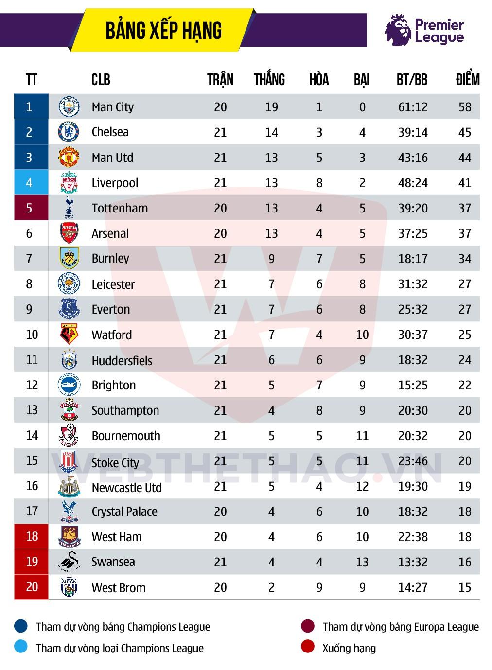 Hình ảnh: Man Utd rơi xuống vị trí thứ 3 trên BXH